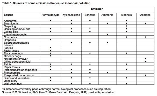 Indoor Pollution Chart